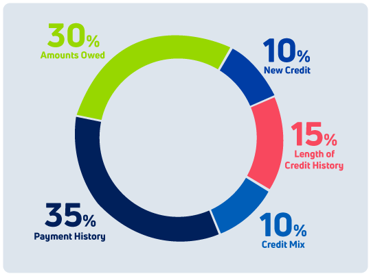 Circle graph showing the breakdown of a credit score. 30%25 is amounts owed. 10%25 is new credit. 35%25 is payment history. 10%25 is credit mix. And 15%25 is length of credit history.