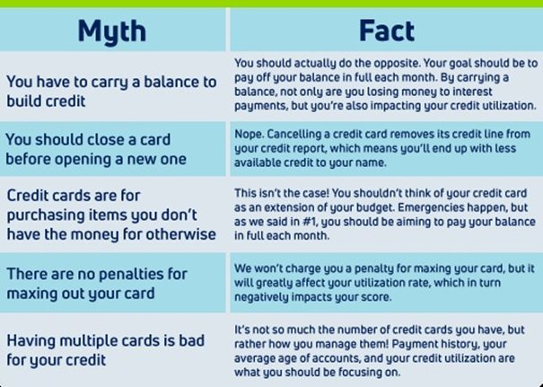 Chart comparing five credit myths and facts.