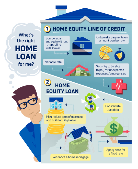 Home Equity Loan Vs Home Equity Line Of Credit