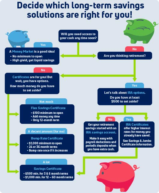 Flow chart helping you decide which long-term savings solutions are right for you